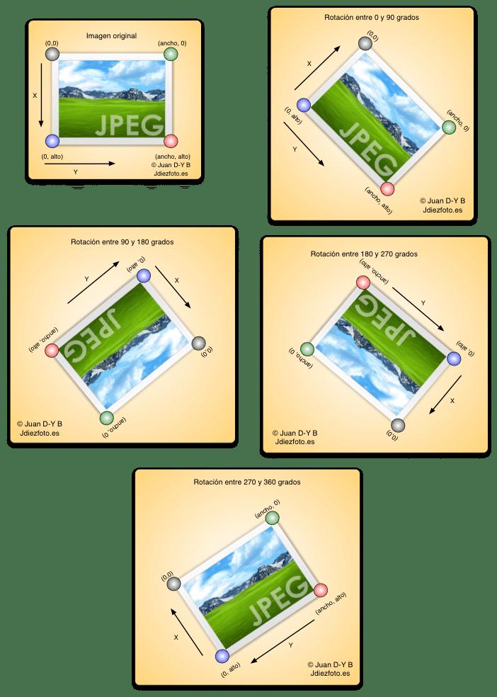 Rotar imagen en Java