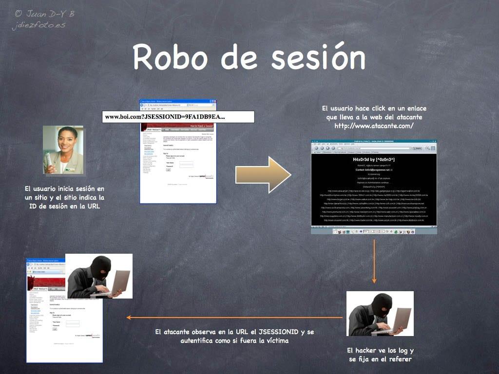Robo de Sesión. Seguridad en aplicaciones web JavaEE